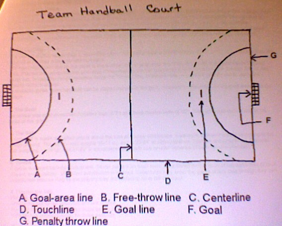 team handball rules coach k 39 s huddle. Black Bedroom Furniture Sets. Home Design Ideas